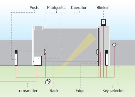 BFT ICARO Layout of Gate Operator,Safety Photo Cell,Safety Blinking Light and Exit Device